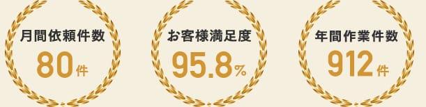 月間依頼件数40件 お客様満足度95.8% 年間施工件数500件